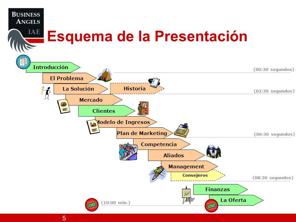 5 Introducción Esquema de la Presentación El Problema La Solución Mercado Modelo de Ingresos Plan de Marketing Clientes Aliados Historia Consejeros Ma