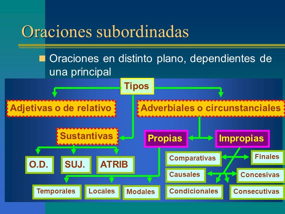 Oraciones subordinadas Oraciones en distinto plano, dependientes de una principal Tipos Adjetivas o de relativo Sustantivas Adverbiales o circunstanciales O.D.ATRIBSUJ.