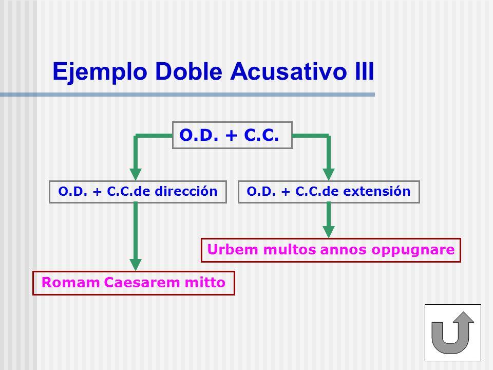 Ejemplo Doble Acusativo III O.D. + C.C. Romam Caesarem mitto Urbem multos annos oppugnare O.D. + C.C.de direcciónO.D. + C.C.de extensión