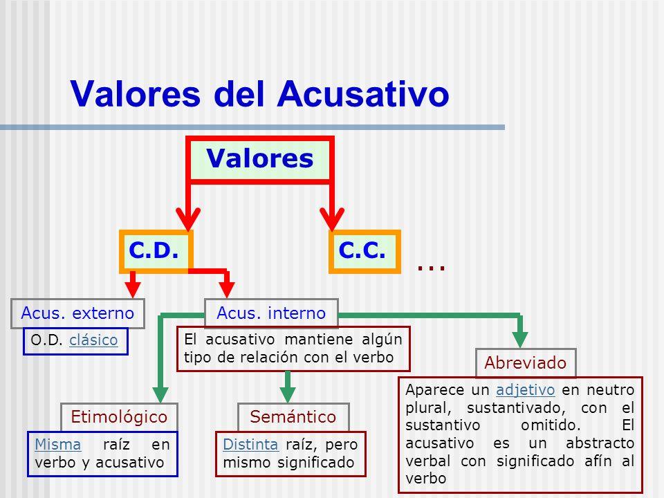 Valores del Acusativo Valores C.D.C.C. Acus. externoAcus. interno EtimológicoSemántico Abreviado... O.D. clásicoclásico MismaMisma raíz en verbo y acu