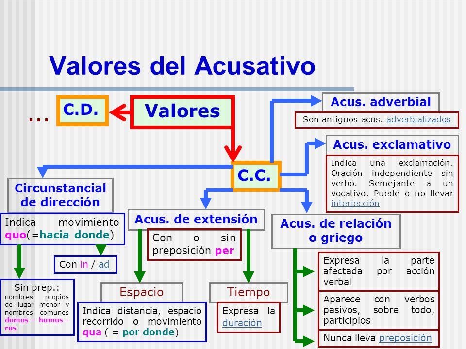 Valores del Acusativo Valores C.D. C.C. Circunstancial de dirección Acus. de extensión EspacioTiempo Indica movimiento quo(=hacia donde) Indica distan