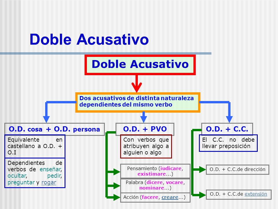 Doble Acusativo Doble Acusativo Dos acusativos de distinta naturaleza dependientes del mismo verbo O.D. cosa + O.D. persona O.D. + PVO Pensamiento (iu