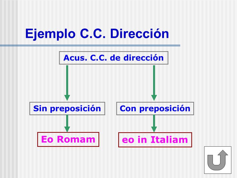 Ejemplo C.C. Dirección Acus. C.C. de dirección Eo Romam eo in Italiam Sin preposiciónCon preposición