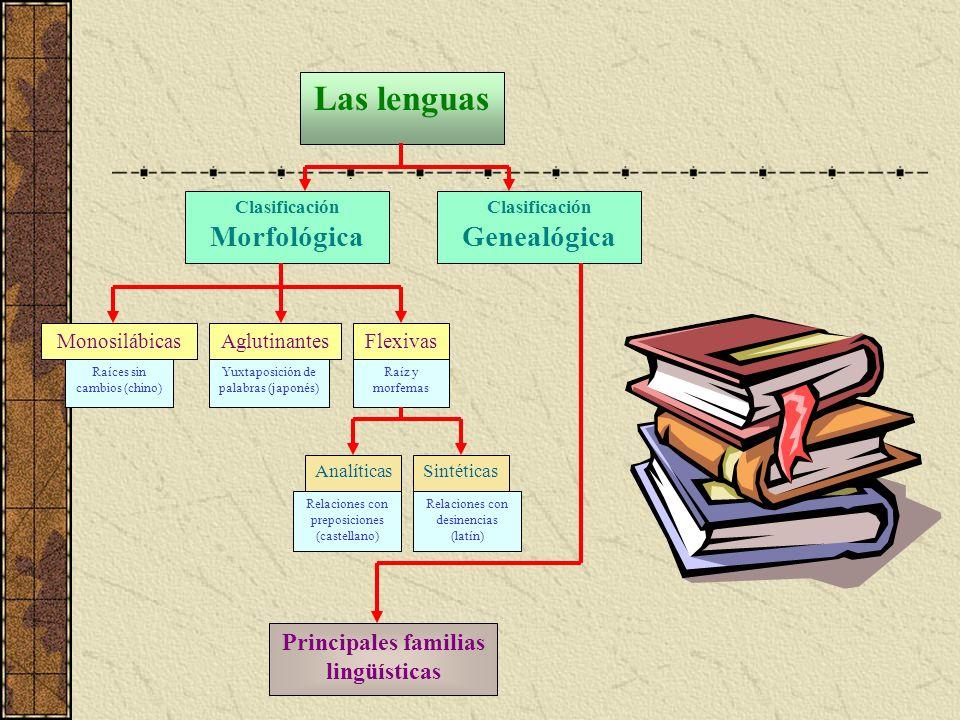 Las lenguas Clasificación Morfológica Clasificación Genealógica Monosilábicas Raíces sin cambios (chino) Aglutinantes Yuxtaposición de palabras (japon