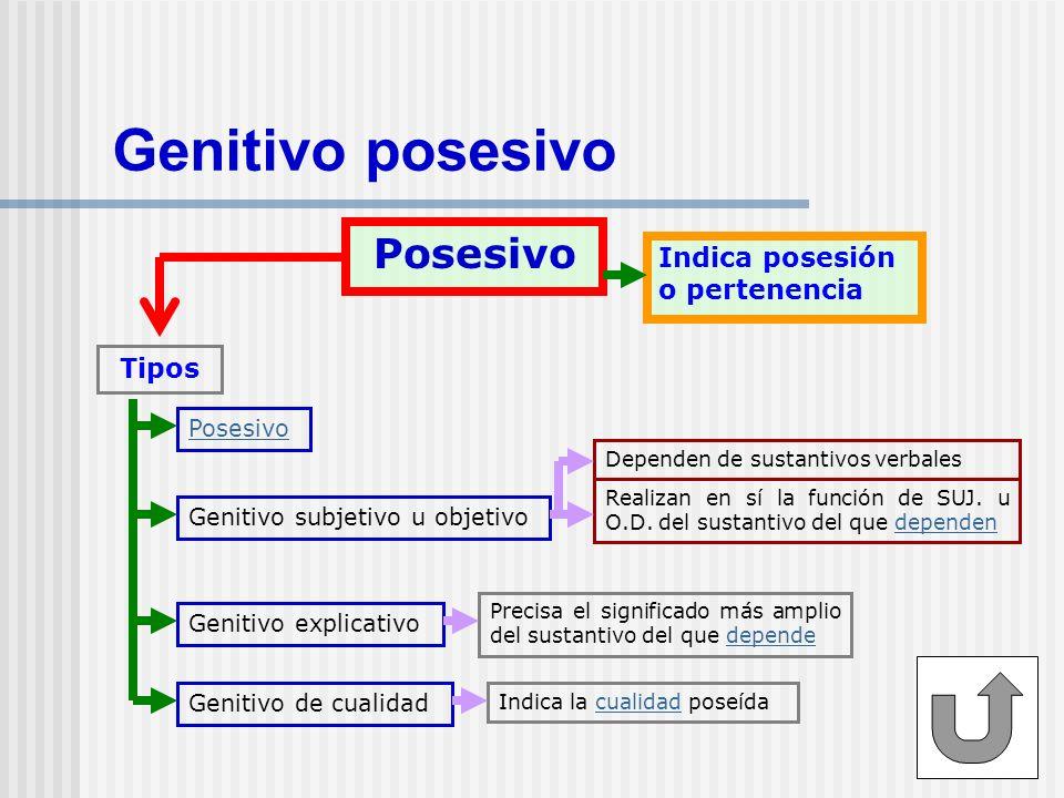 Genitivo Complemento de verbos C.V.