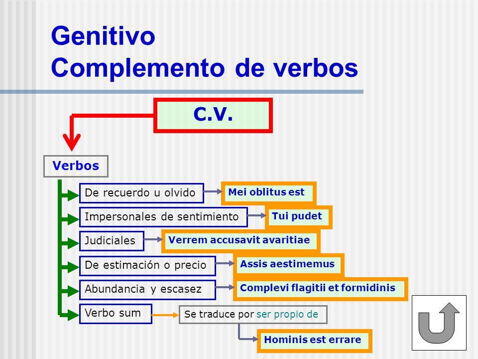 Genitivo Complemento de adjetivos C.Adj. Plena exemplorum