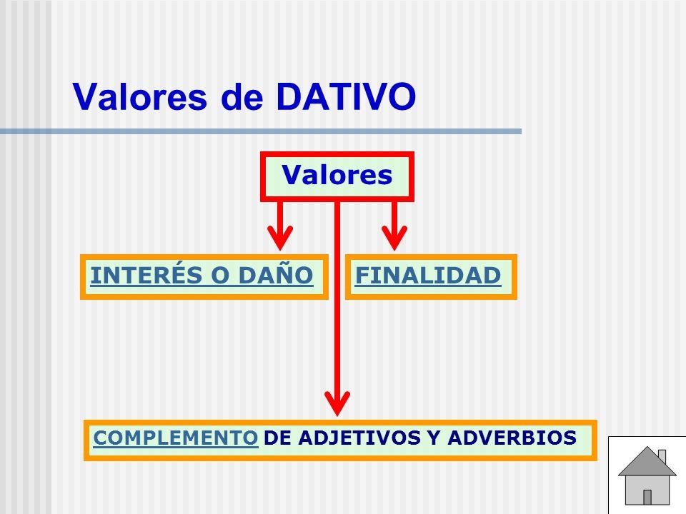Valores de DATIVO Valores FINALIDAD COMPLEMENTO DE ADJETIVOS Y ADVERBIOS INTERÉS O DAÑO