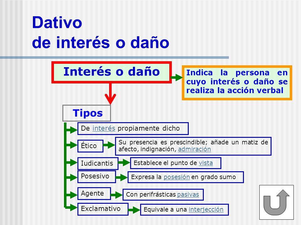 Dativo de interés o daño Interés o daño Indica la persona en cuyo interés o daño se realiza la acción verbal Tipos De interés propiamente dichointerés