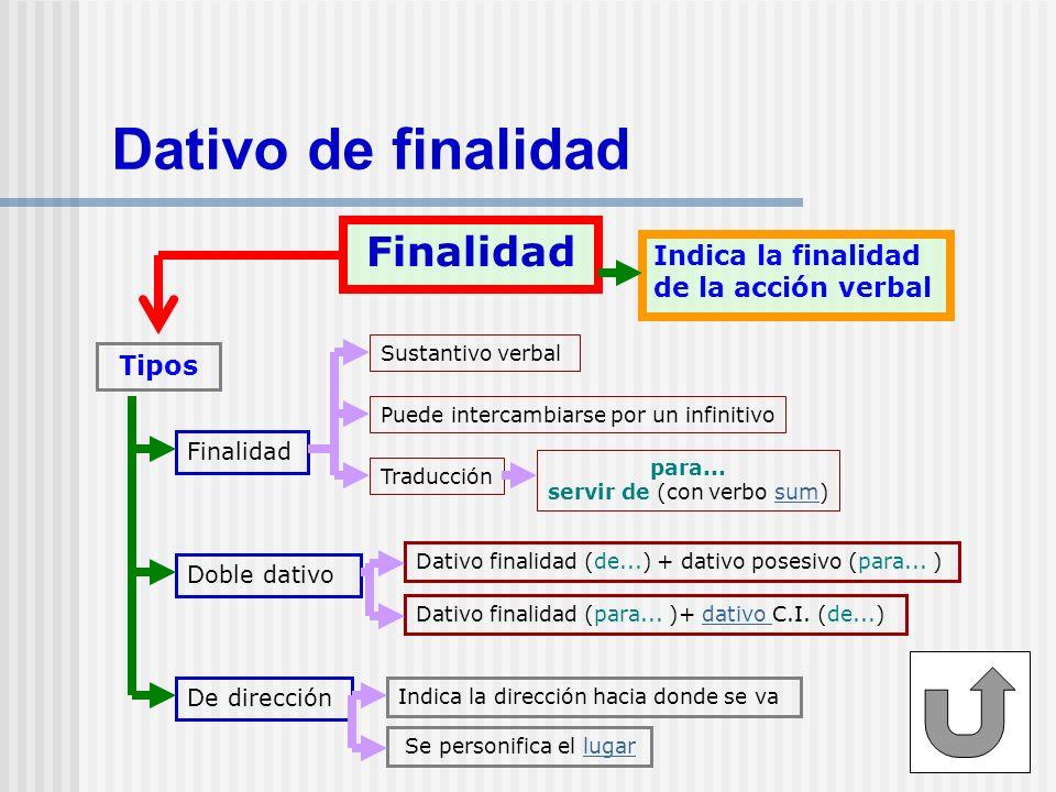Dativo de finalidad Finalidad Indica la finalidad de la acción verbal Tipos Finalidad Doble dativo De dirección Se personifica el lugarlugar Indica la