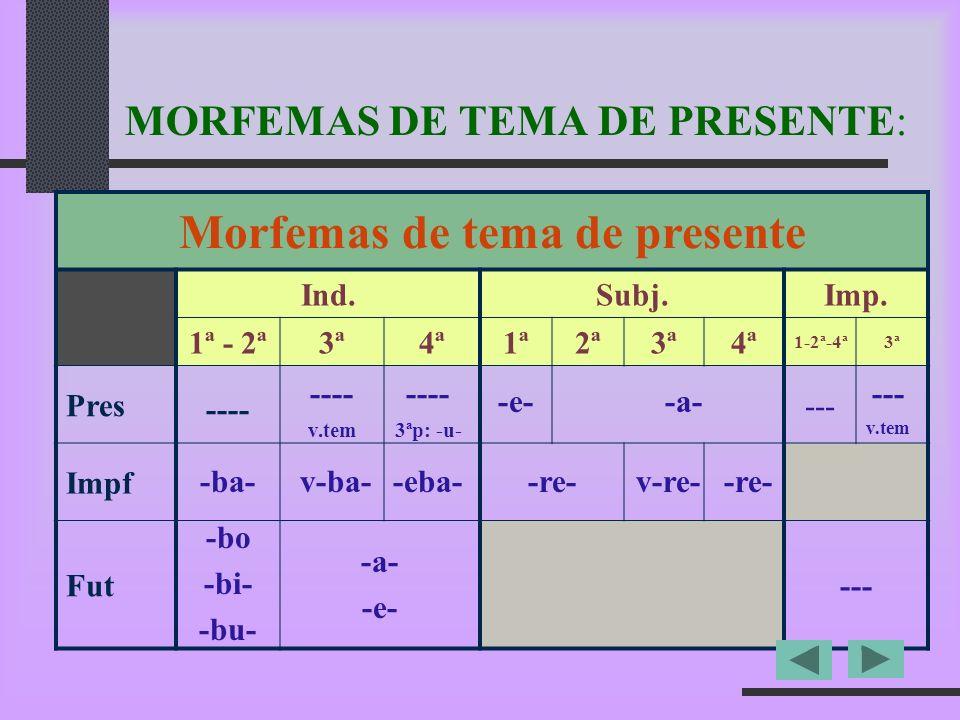 MORFEMAS DE TEMA DE PRESENTE (4ª conjugación): Morfemas de tema de presente 4ª Conj. Ind.Subj.Imp. Pres Impf Fut--- ---- 3ªp: -u- -eba- -a- -e- -a- -r