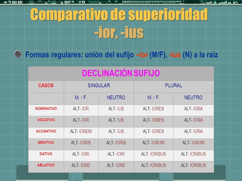 EL ADJETIVO GRADOS DEL ADJETIVO POSITIVO (adjetivo normal) POSITIVO (adjetivo normal) COMPARATIVO (comparación de dos términos) COMPARATIVO (comparaci