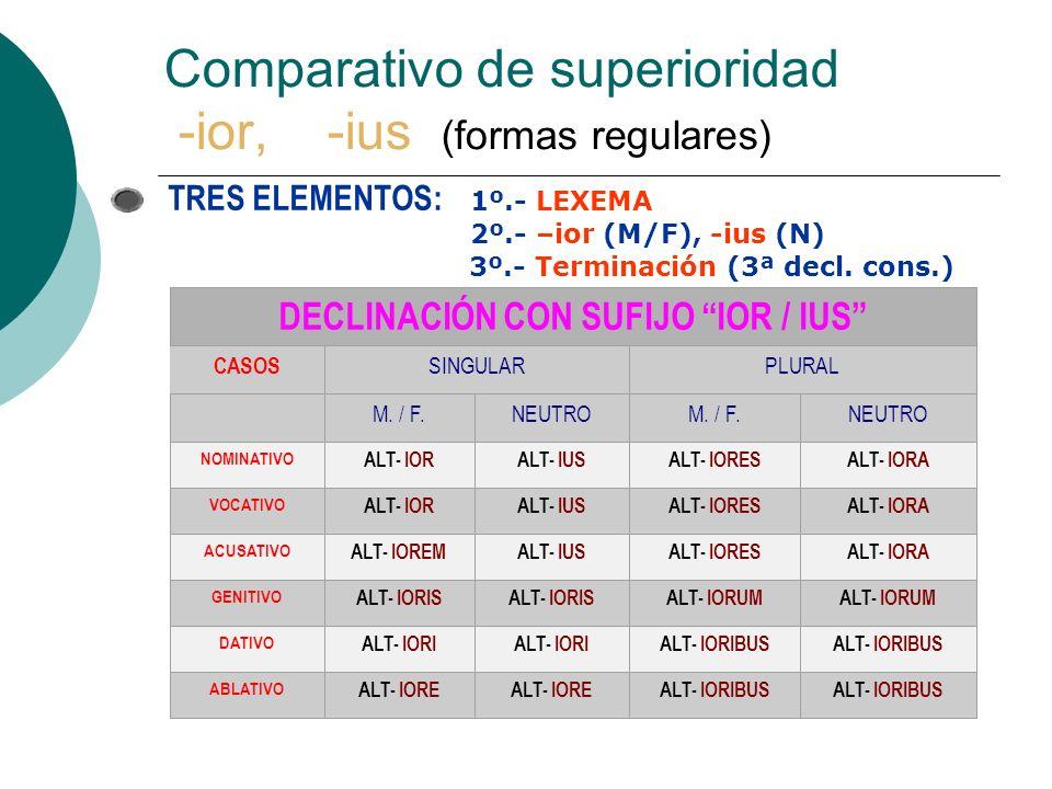 Comparativo de superioridad -ior, -ius (formas regulares) CASOS DECLINACIÓN CON SUFIJO IOR / IUS SINGULARPLURAL M.