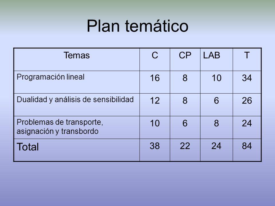 Plan temático TemasCCPLABT Programación lineal 1681034 Dualidad y análisis de sensibilidad 128626 Problemas de transporte, asignación y transbordo 106