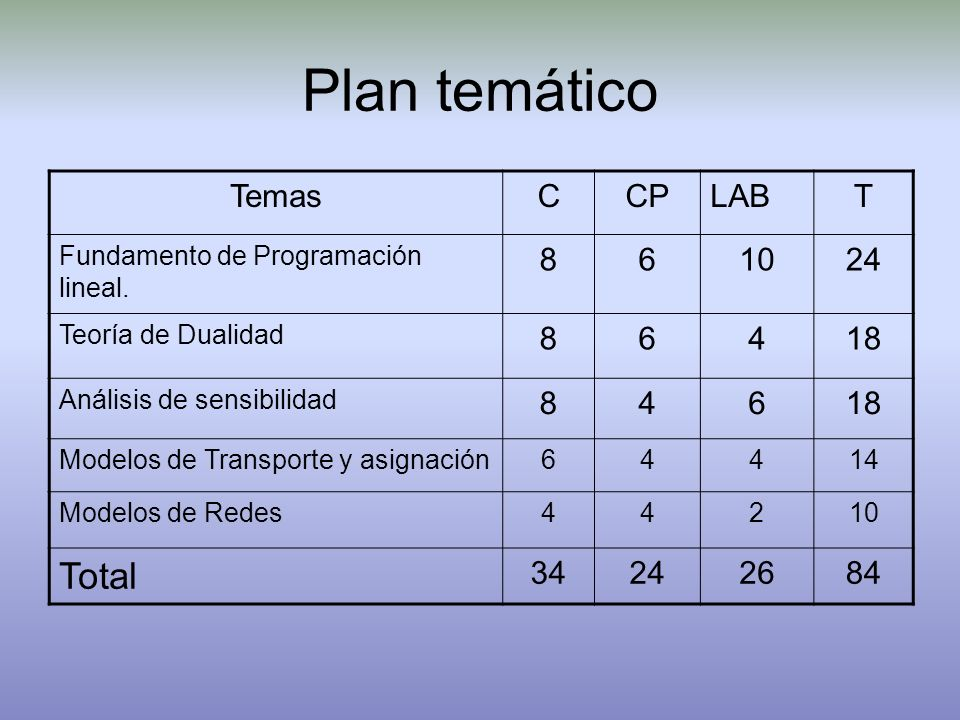 Plan temático TemasCCPLABT Fundamento de Programación lineal. 861024 Teoría de Dualidad 86418 Análisis de sensibilidad 84618 Modelos de Transporte y a