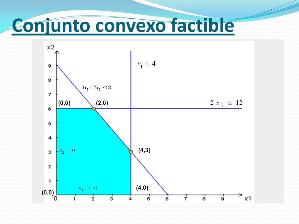 Conjunto convexo factible (0,0) (4,0) (4,3) (2,6)(0,6)
