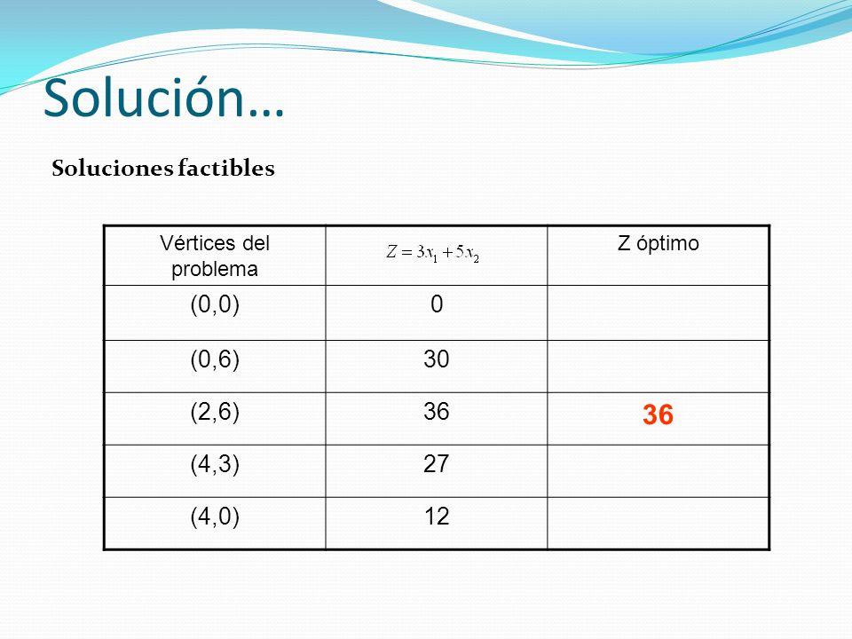 Solución… Soluciones factibles Vértices del problema Z óptimo (0,0)0 (0,6)30 (2,6)36 (4,3)27 (4,0)12