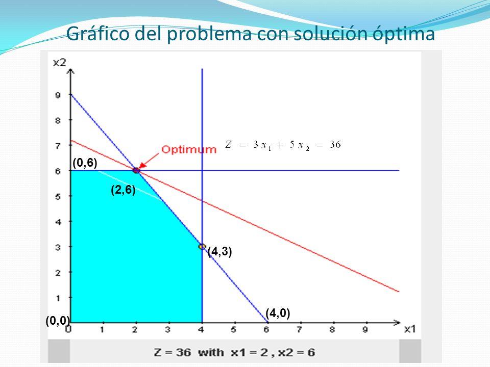 Gráfico del problema con solución óptima (4,3) (2,6) (4,0) (0,6) (0,0)