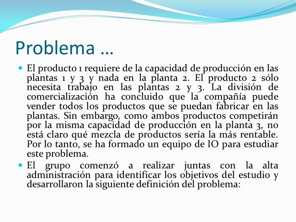 Problema … Determinar que tasas de producción deben tener los dos productos con el fin de maximizar las utilidades totales, sujetas a las restricciones impuestas por las capacidades de producción limitadas disponibles en las tres plantas.