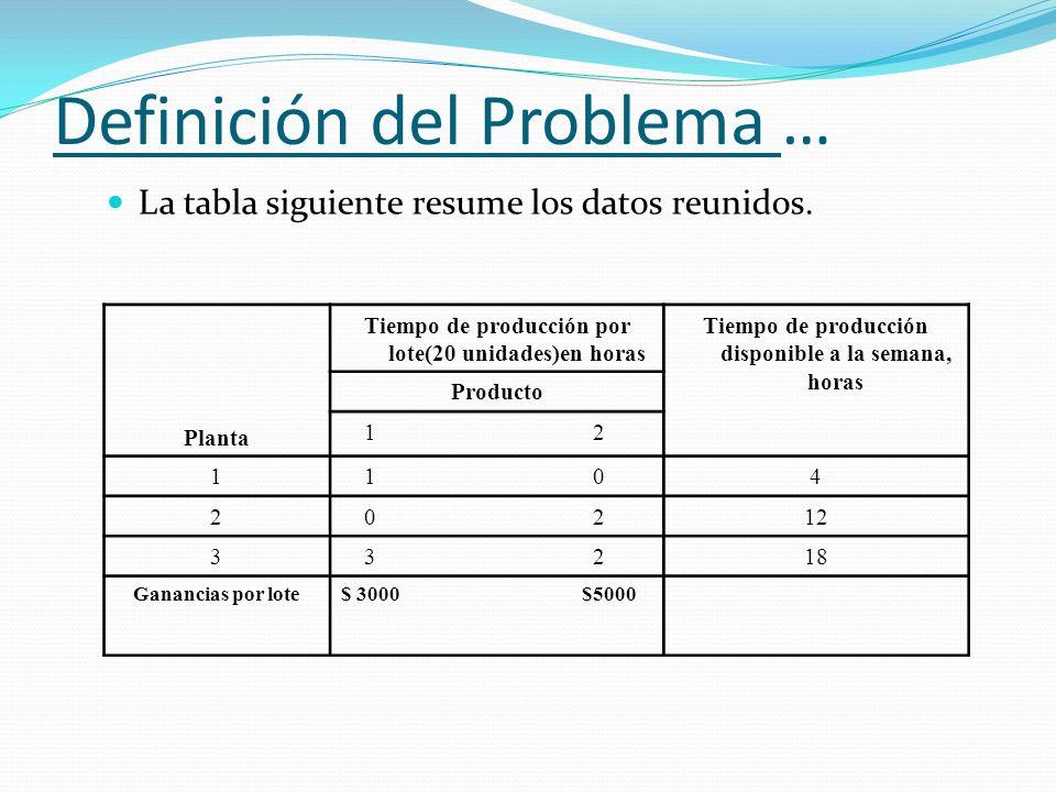 Definición del Problema … La tabla siguiente resume los datos reunidos. Planta Tiempo de producción por lote(20 unidades)en horas Tiempo de producción