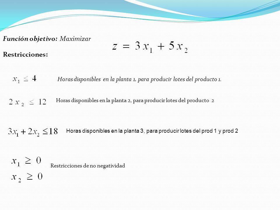 Función objetivo: Maximizar Restricciones: Horas disponibles en la planta 1, para producir lotes del producto 1. Horas disponibles en la planta 2, par