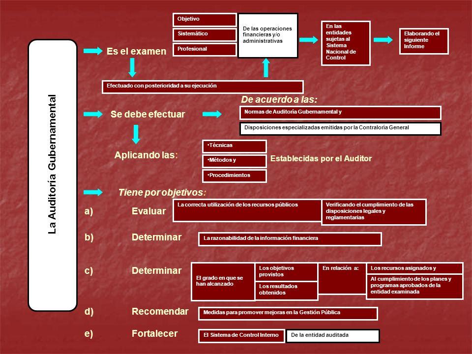 La Auditoría Gubernamental Objetivo Sistemático Profesional De las operaciones financieras y/o administrativas En las entidades sujetas al Sistema Nac