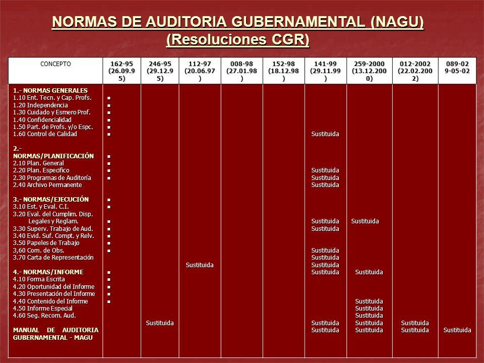 NORMAS DE AUDITORIA GUBERNAMENTAL (NAGU) (Resoluciones CGR) CONCEPTO162-95 (26.09.9 5) 246-95 (29.12.9 5) 112-97 (20.06.97 ) 008-98 (27.01.98 ) 152-98