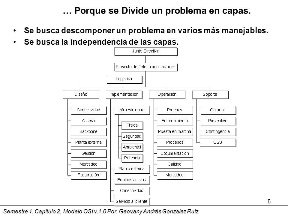 Semestre 1, Capitulo 2, Modelo OSI v.1.0 Por.Geovany Andrés Gonzalez Ruiz 16 …Cont.