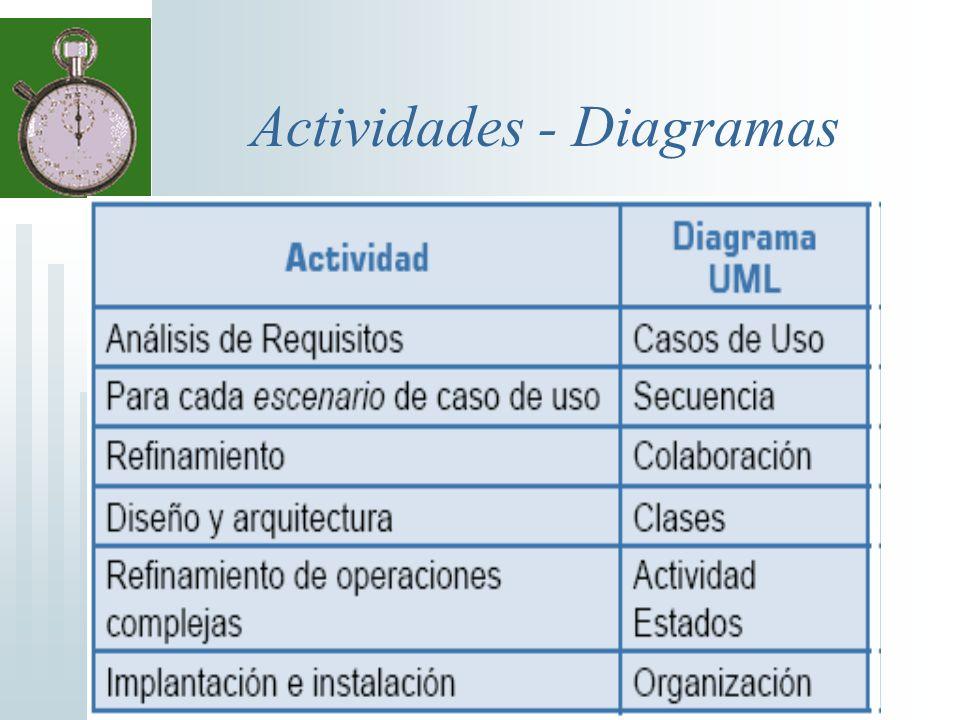 Especificación de un Caso de Uso Partes Nombre Activador Propósito Precondiciones Postcondiciones Invariantes Escenario principal Escenarios posibles Escenarios probables Interfaces con otros CU Interfaces con Actores Objetos participantes