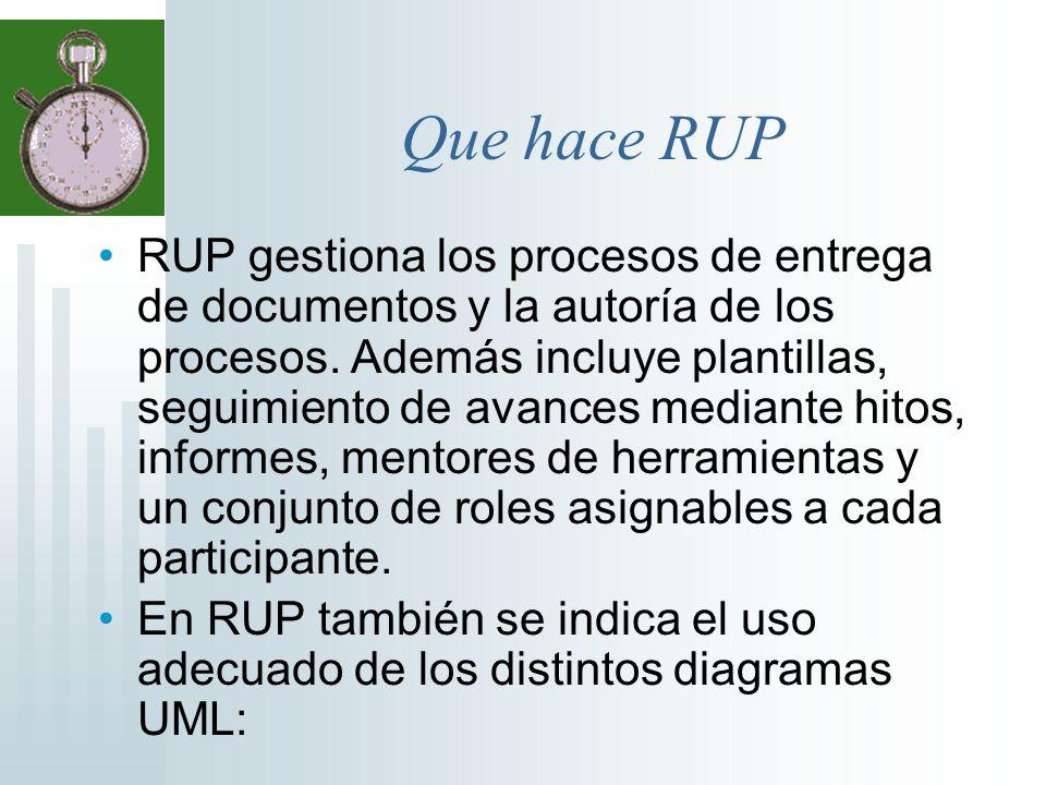 Que hace RUP RUP gestiona los procesos de entrega de documentos y la autoría de los procesos. Además incluye plantillas, seguimiento de avances median