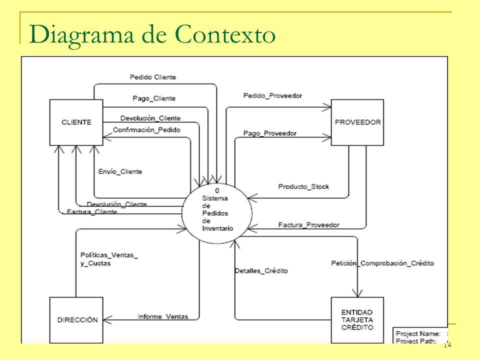 14 Diagrama de Contexto
