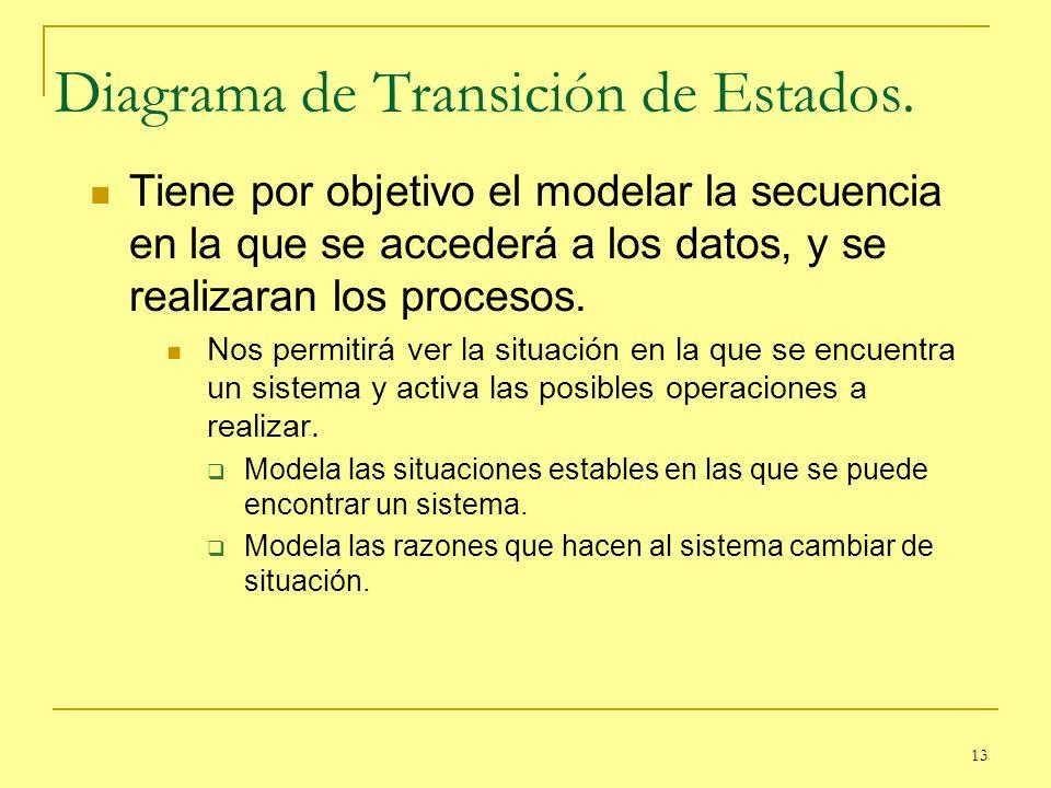 13 Diagrama de Transición de Estados. Tiene por objetivo el modelar la secuencia en la que se accederá a los datos, y se realizaran los procesos. Nos