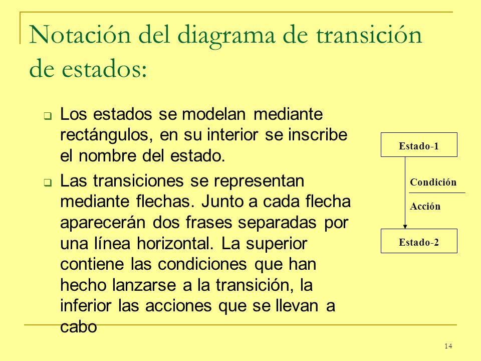 14 Notación del diagrama de transición de estados: Los estados se modelan mediante rectángulos, en su interior se inscribe el nombre del estado. Las t