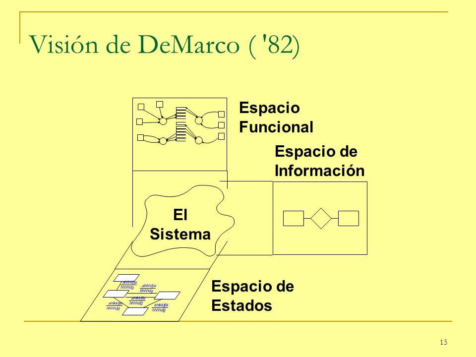 15 Visión de DeMarco ( '82) Espacio Funcional Espacio de Información Espacio de Estados El Sistema