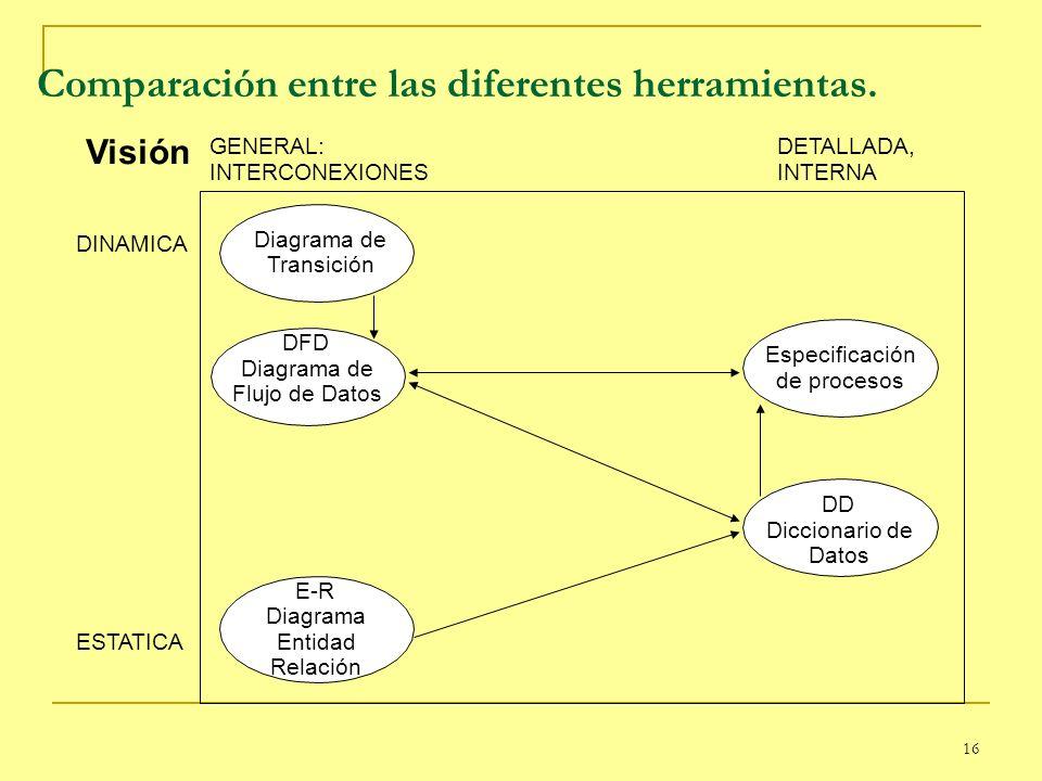 16 Comparación entre las diferentes herramientas. DINAMICA ESTATICA GENERAL: INTERCONEXIONES DETALLADA, INTERNA DFD Diagrama de Flujo de Datos Especif
