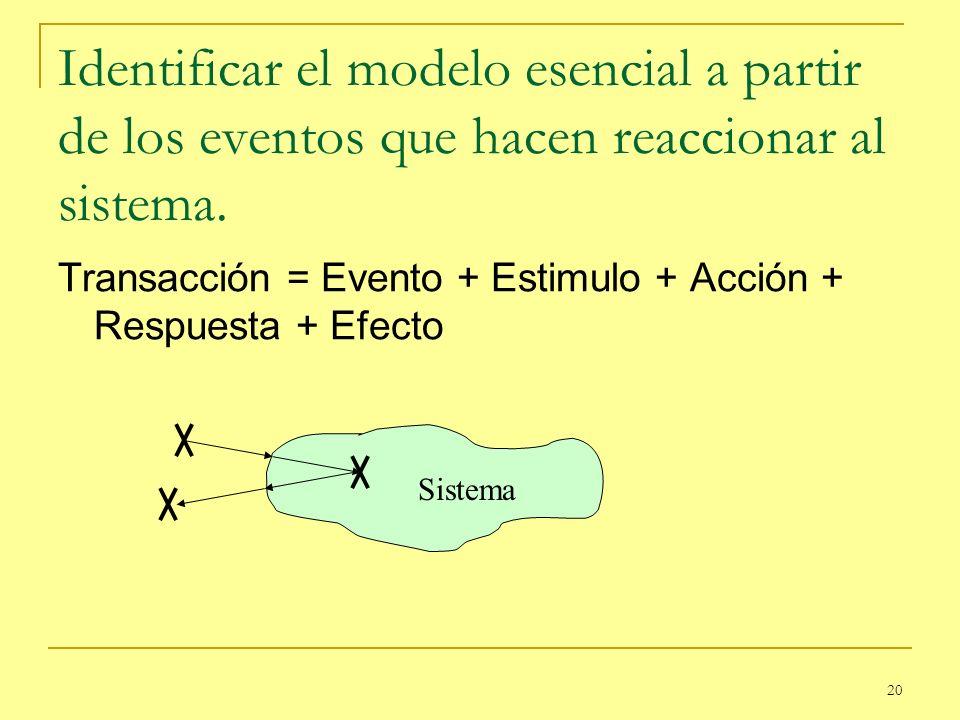 20 Identificar el modelo esencial a partir de los eventos que hacen reaccionar al sistema. Transacción = Evento + Estimulo + Acción + Respuesta + Efec