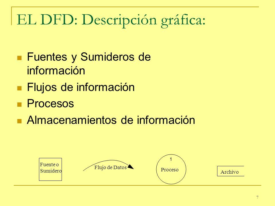 7 EL DFD: Descripción gráfica: Fuentes y Sumideros de información Flujos de información Procesos Almacenamientos de información Fuente o Sumidero Fluj