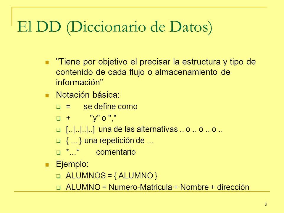 9 Especificación de Procesos Tiene por objetivo el describir los procesos que se llevan a cabo sobre la información de entrada a un proceso para producir los flujos de salida Se usan diferentes métodos de notación.