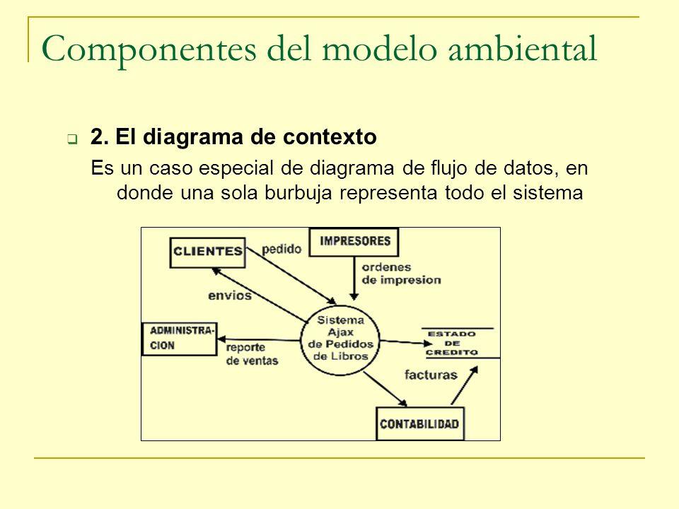 Componentes del modelo ambiental 2. El diagrama de contexto Es un caso especial de diagrama de flujo de datos, en donde una sola burbuja representa to