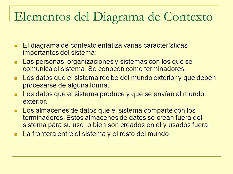 Elementos del Diagrama de Contexto El diagrama de contexto enfatiza varias características importantes del sistema: Las personas, organizaciones y sis