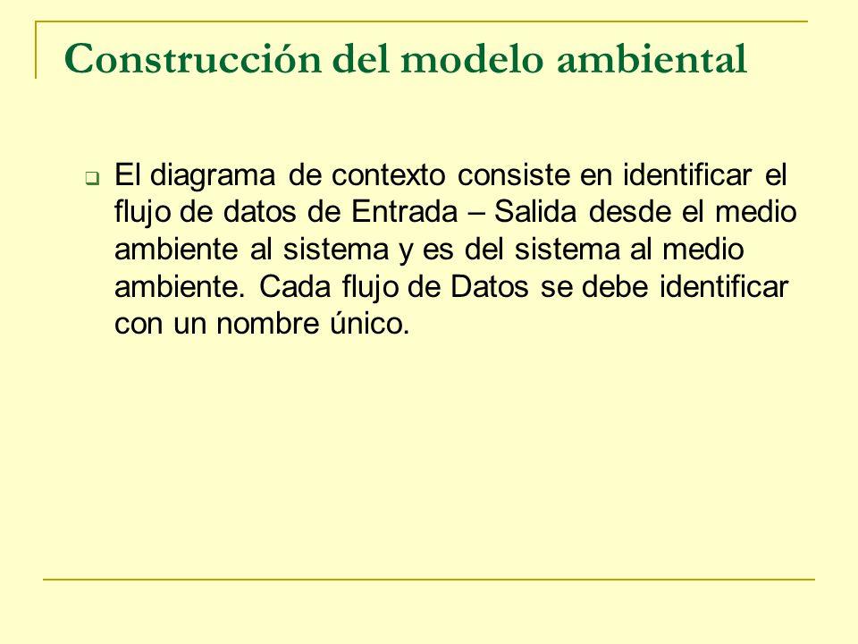 Construcción del modelo ambiental El diagrama de contexto consiste en identificar el flujo de datos de Entrada – Salida desde el medio ambiente al sis