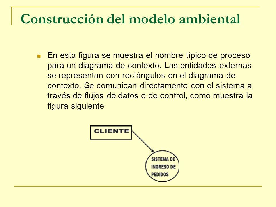 Construcción del modelo ambiental En esta figura se muestra el nombre típico de proceso para un diagrama de contexto. Las entidades externas se repres