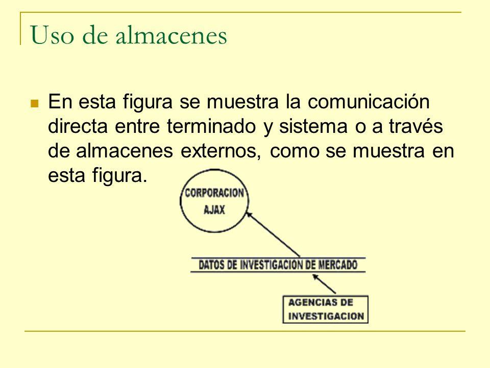 Uso de almacenes En esta figura se muestra la comunicación directa entre terminado y sistema o a través de almacenes externos, como se muestra en esta