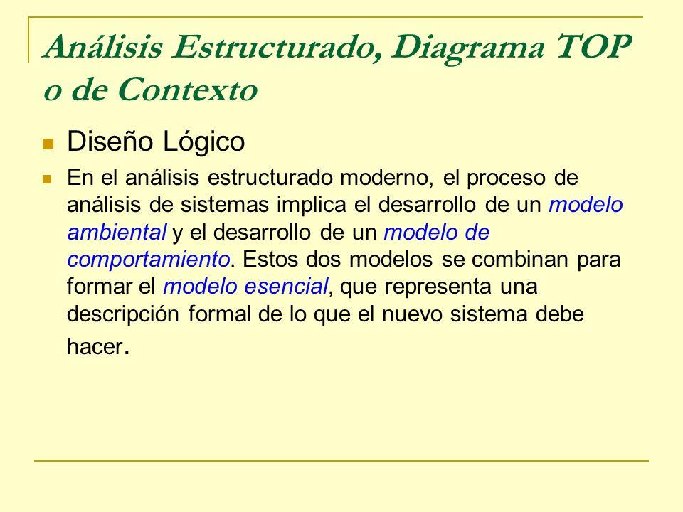 Análisis Estructurado, Diagrama TOP o de Contexto Diseño Lógico En el análisis estructurado moderno, el proceso de análisis de sistemas implica el des