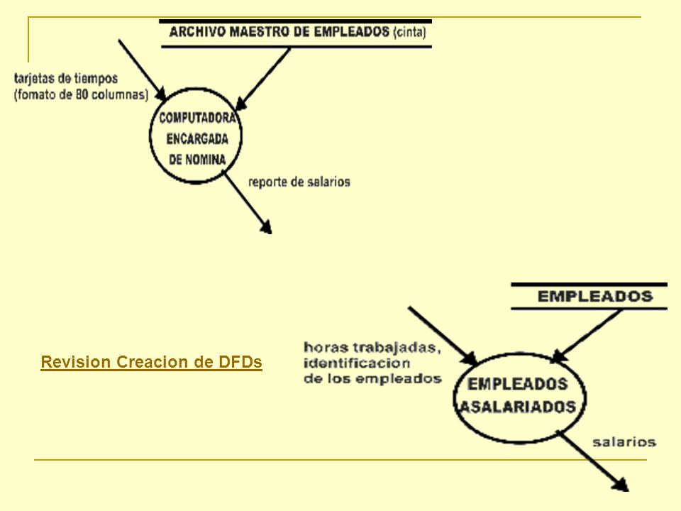 Revision Creacion de DFDs