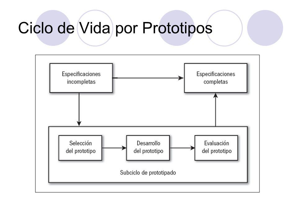 Ciclo de Vida por Prototipos