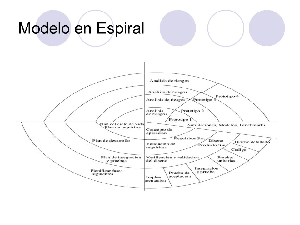 Modelo en Espiral