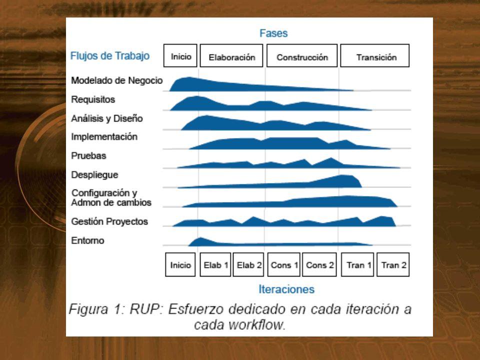 RUP gestiona los procesos de entrega de documentos y la autoría de los procesos.