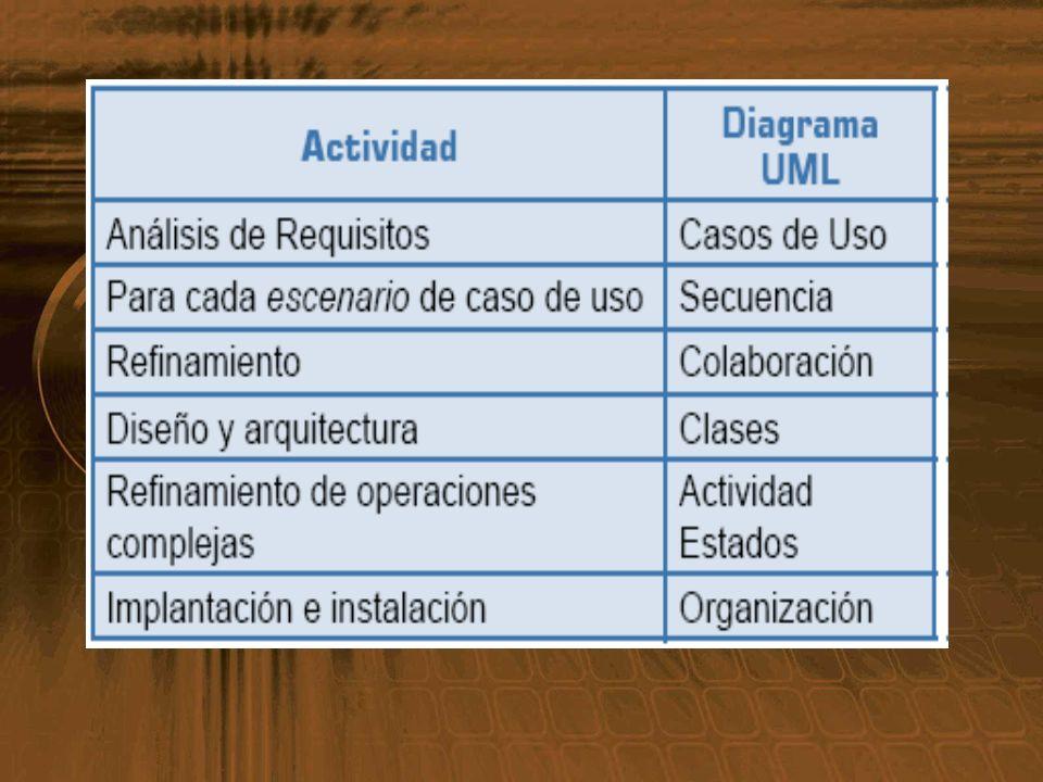 Divisón del trabajo en tareas mas pequeñas (subsistemas) Cada Fase es un proceso (secuencia de actividades para alcanzar un objetivo) Para aplicar la OO y UML de forma efectiva es conveniente valorar la utilidad de algunas técnicas y ciclos de vida del software