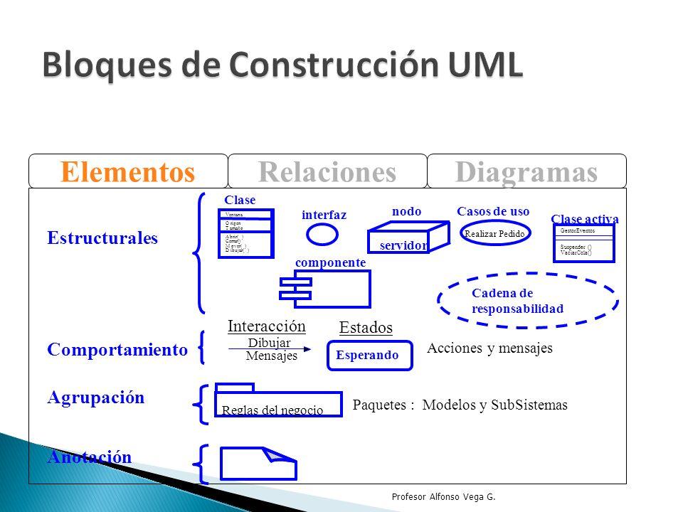 Profesor Alfonso Vega G. ElementosRelacionesDiagramas Estructurales Clase Ventana Origen Tamaño Abrir() Cerrar() Mover() Dibujar() interfaz Cadena de
