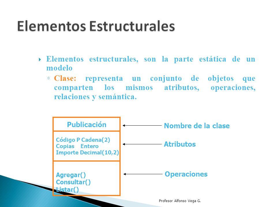 Elementos estructurales, son la parte estática de un modelo Clase: representa un conjunto de objetos que comparten los mismos atributos, operaciones,